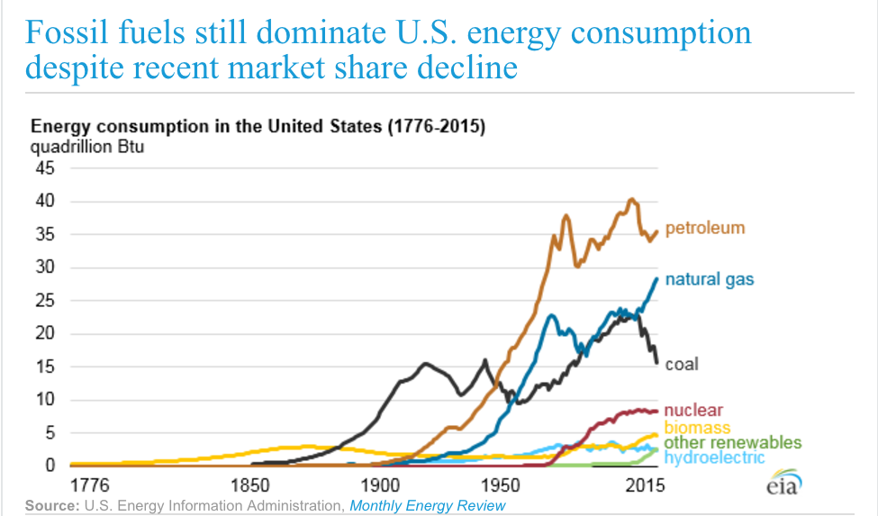 Charting U.S. fossil fuel usage, 1776-2015