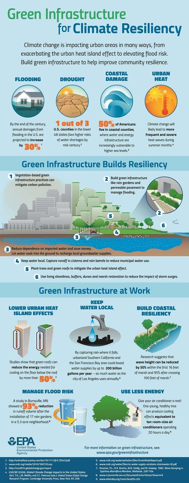 Infographic showing aspects of green infrastructure.