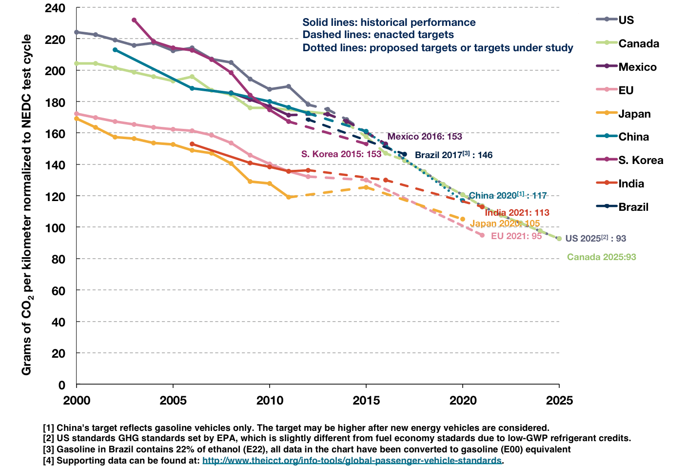 Graph showing trends in GHG emission reductions 2000-2025 for nine countries.