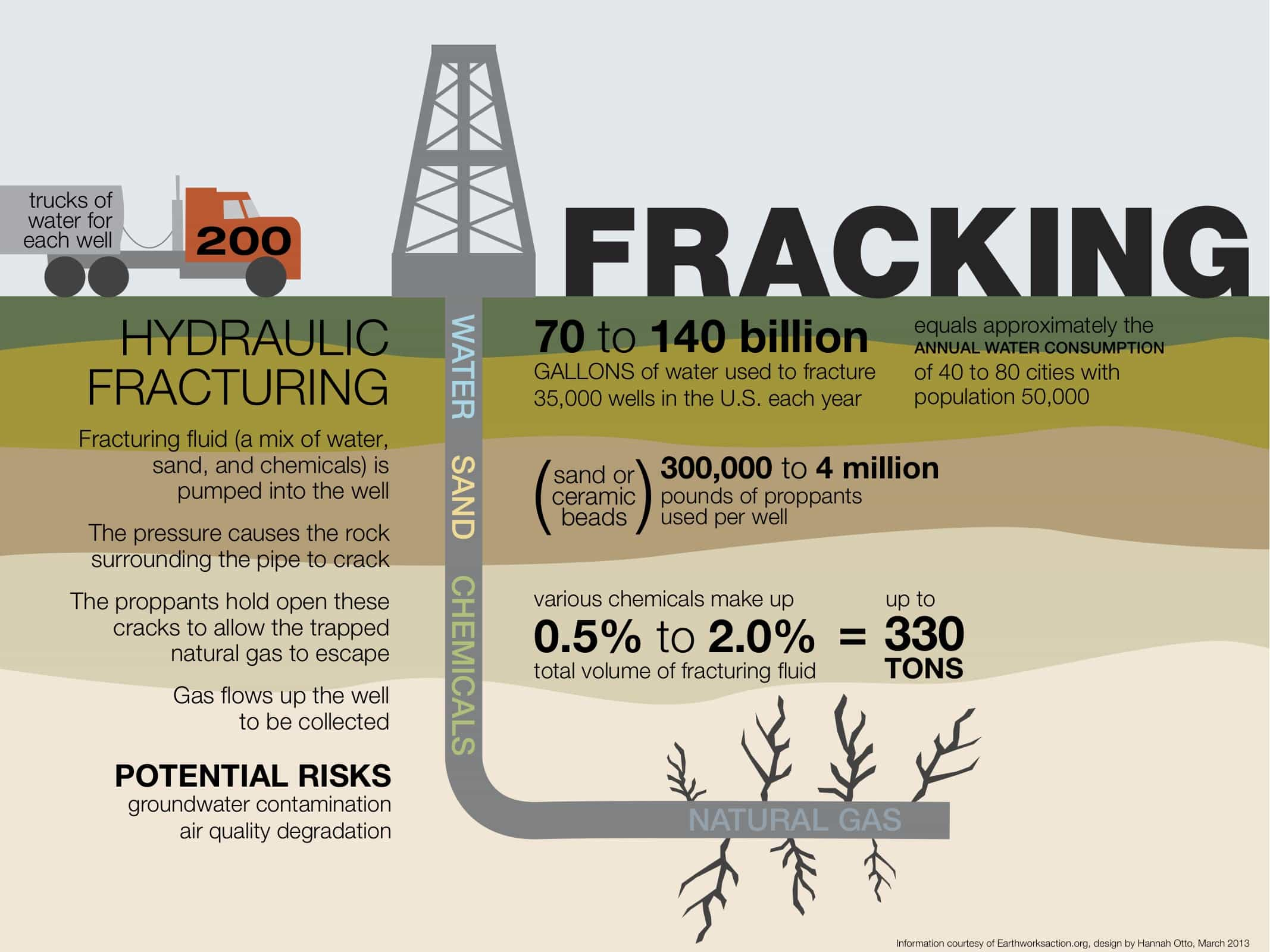 Infographic showing how fracking works, detailing substances and water pumped underground and risks to groundwater and air