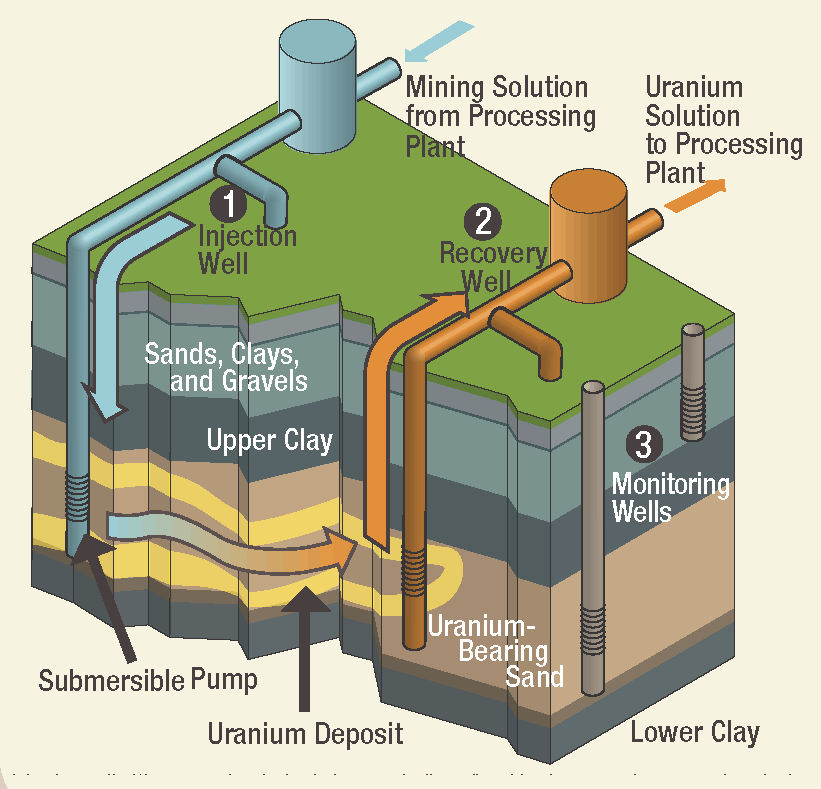 Diagram showing injection of chemicals into deep geologic formations and pumpback of the uranium-containing slurry to the surface.