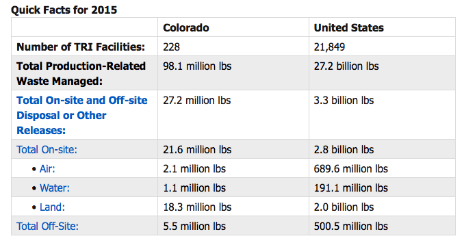 CO's 228 TRI facilities reported 21.6 million lbs of on-site releases and 5.5 million pounds of off-site releases